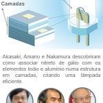 Dimerização de lampadas led