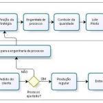 Produção de placas eletrônicas
